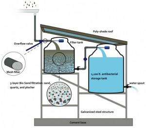 Τρόπος λειτουργίας του φίλτρου νερού